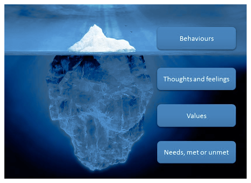 Core Value Examples Help Us To Grow