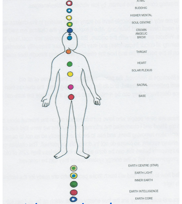 7 Chakras – the body chakras